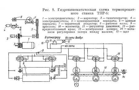 проходные термопрокатные станки ТПР-6 (проект ВНИИДМаш) - Разное фото
