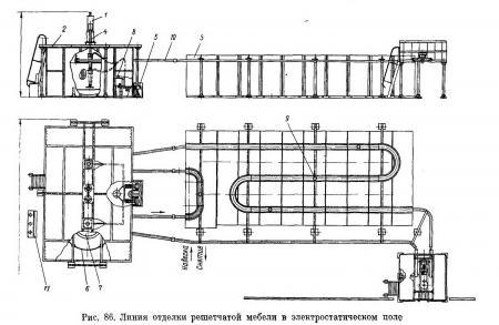 Полуавтоматическая линия для отделки решетчатой мебели в электростатическом поле - Разное фото