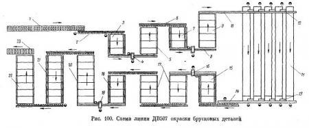 Структурно-технологическая схема линии ДВ507 - Оборудование для окраски дверных коробок и погонажных деталей - Разное фото